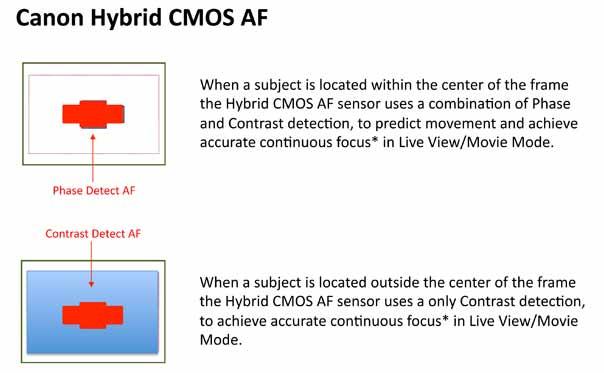 phase detect on sensor