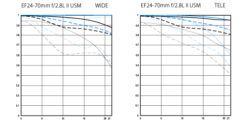 MTF charts for EF24-70 2.8L II