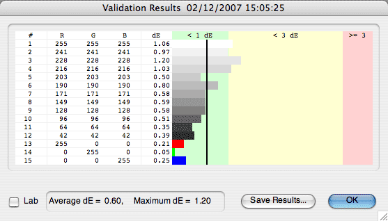 Validation results