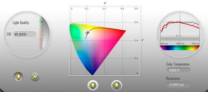 Ugra Light Indicator 50 Strips - RPimagingcom