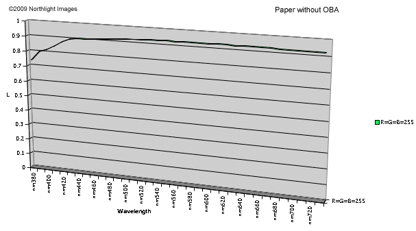 spectral response of paper with no OBAs