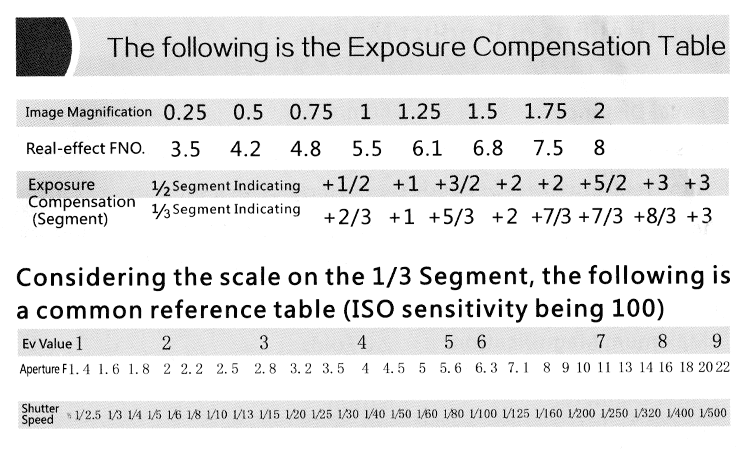 exposure compensation table