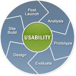 usability ideas