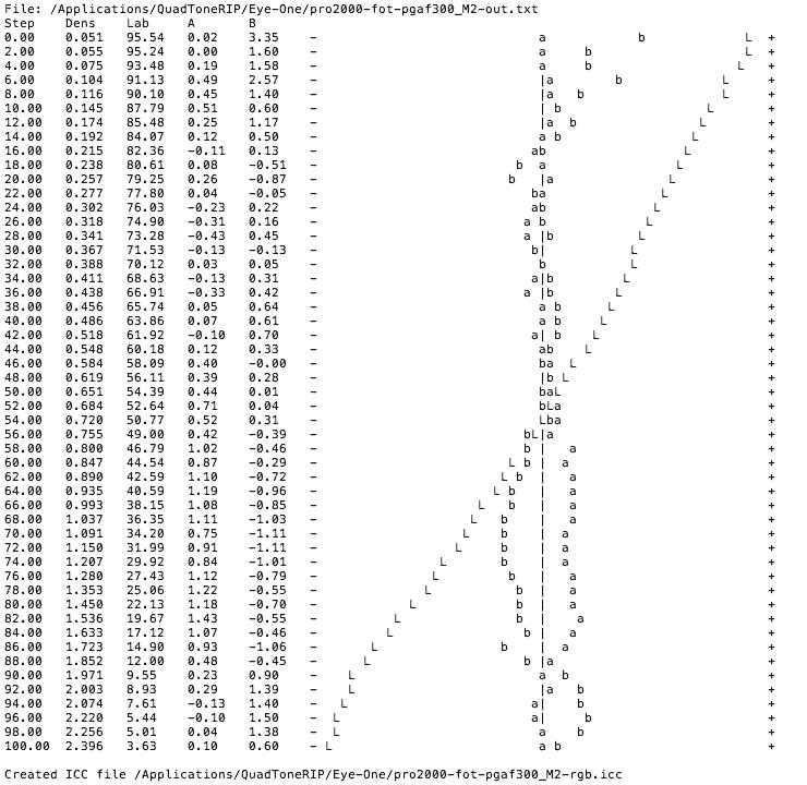 bw measurements m2