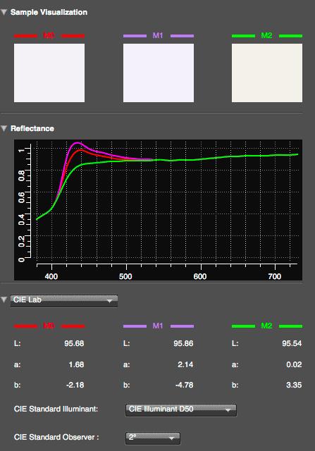 paper measurement showing OBA presence