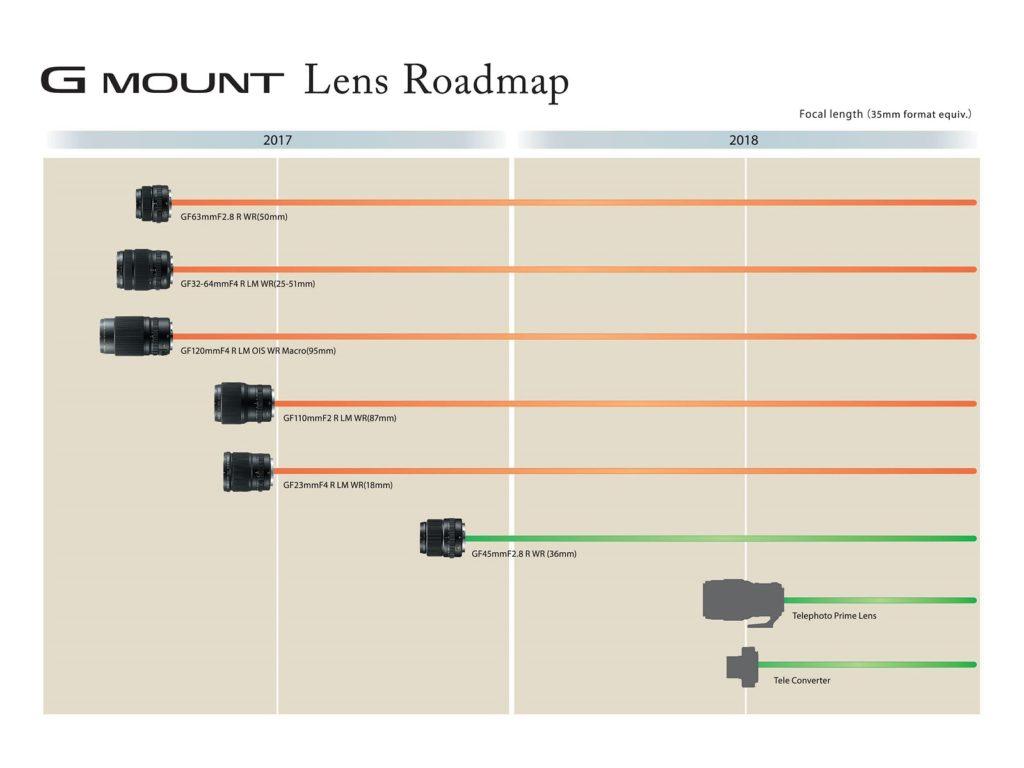 fuji MF lens roadmap