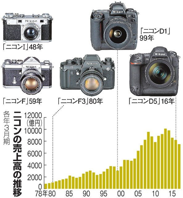sales trends for nikon